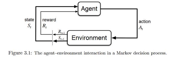 تعامل عامل و محیط در فرآیند تصمیمگیری مارکوف