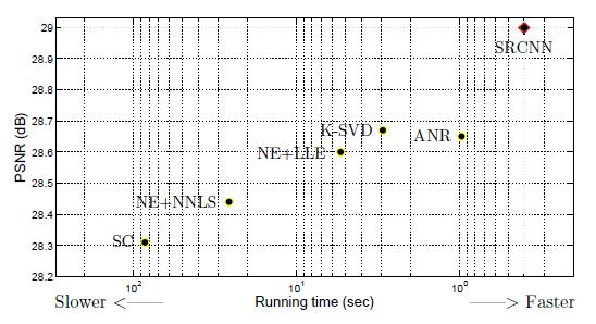 شبکه عصبی SRCNN
