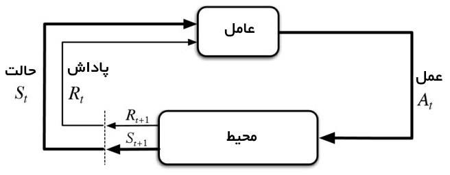 تصویری از الگوریتم یادگیری تقویتی