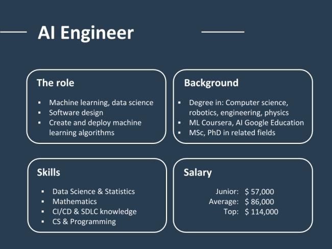 مشخصات شغلی مهندس هوش مصنوعی