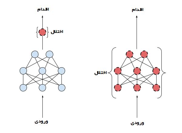 الگوریتم DDPG