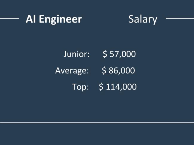 حقوق و دستمزد مهندس هوش مصنوعی
