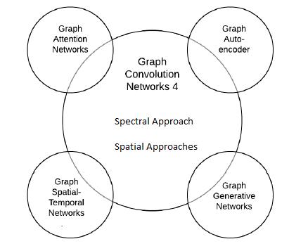 شبکههای پیچشی گراف