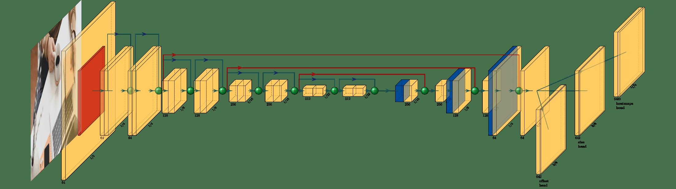 سیستم تشخیص اشیا