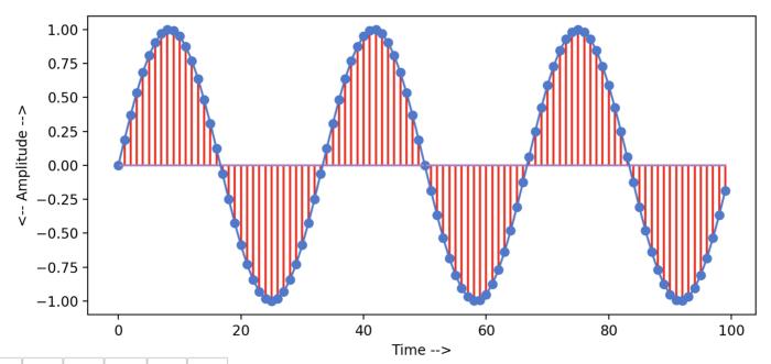 مقادیر مختلط دامنههای نوسانات فرکانسهای