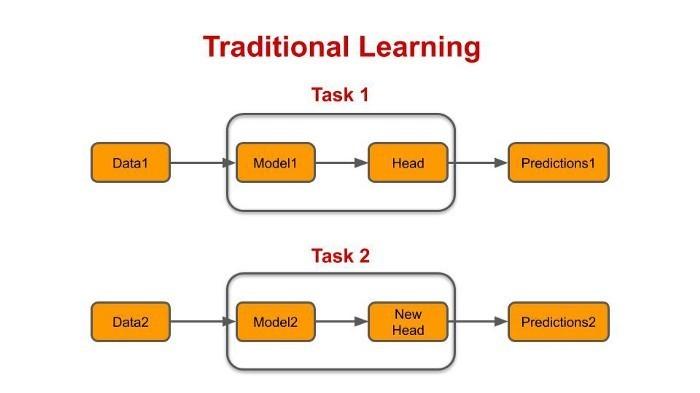 یادگیری انتقالی