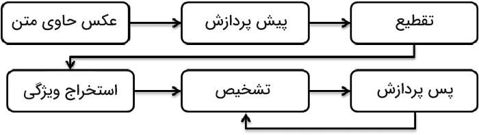 نویسه خوان نوری