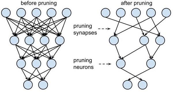 سرعت دادن به شبکه های عصبی