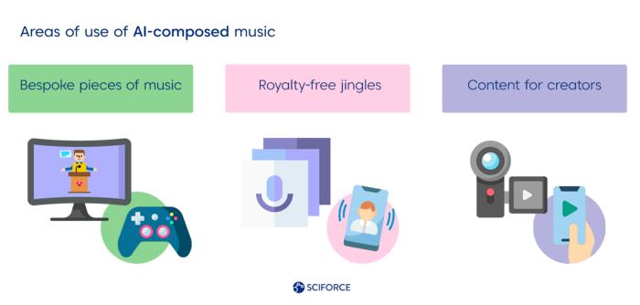 هوش مصنوعی در موسیقی