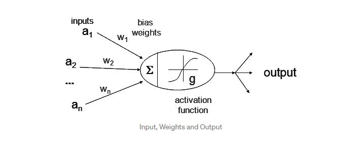 توابع فعال سازی