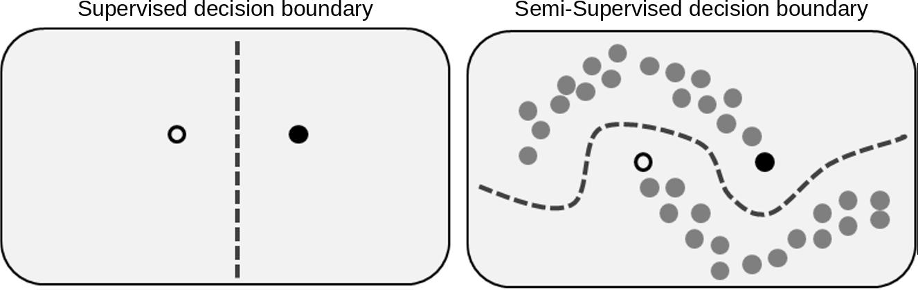 تفاوت یادگیری خودنظارتی و نیمه نظارتی