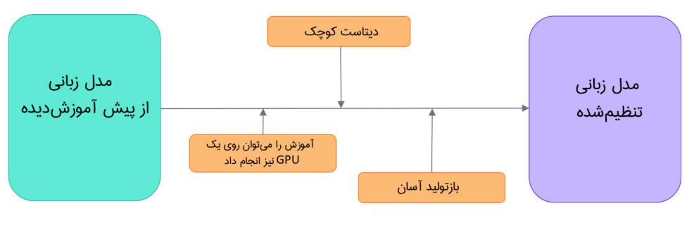 روش کار ترنسفورمرها
